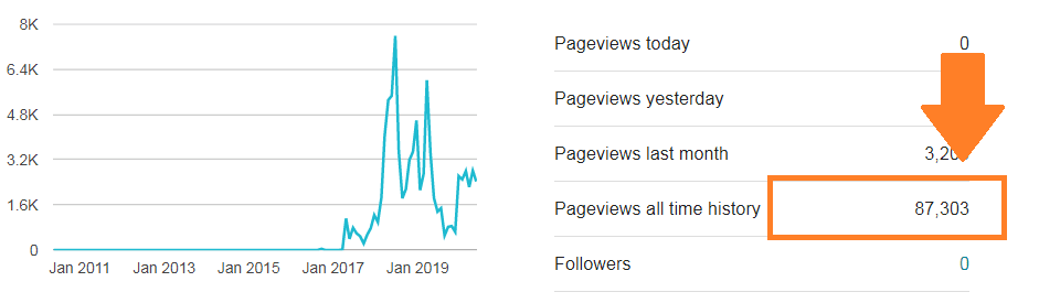 i generated 87000 page views