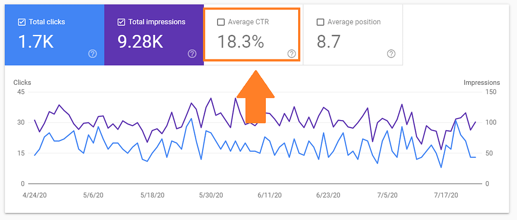 mastertheseo click through rate